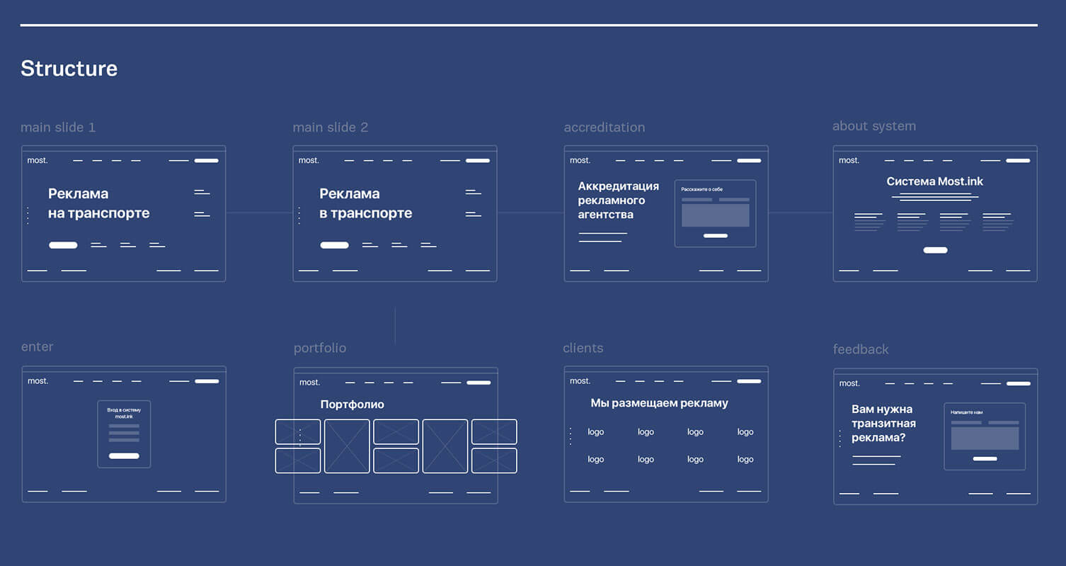 Most — russian advertising agency
